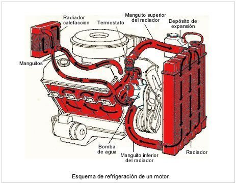 como reparar un coche que se calienta